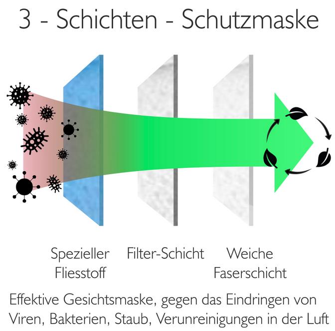 3-schichten-schutz